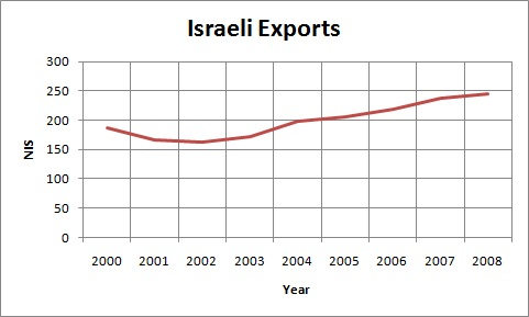 Israeli Exports.jpg